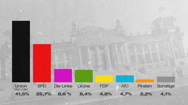 Vorläufiges amtliches Wahlergebnis zur Bundestagswahl 2013